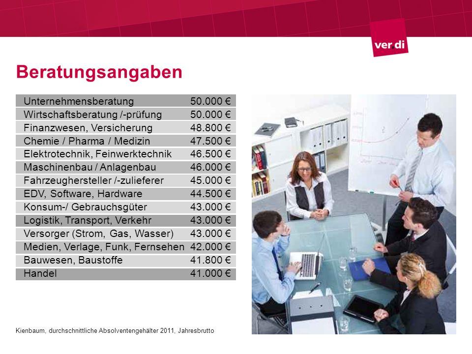 Beratungsangaben Unternehmensberatung 50.000 €