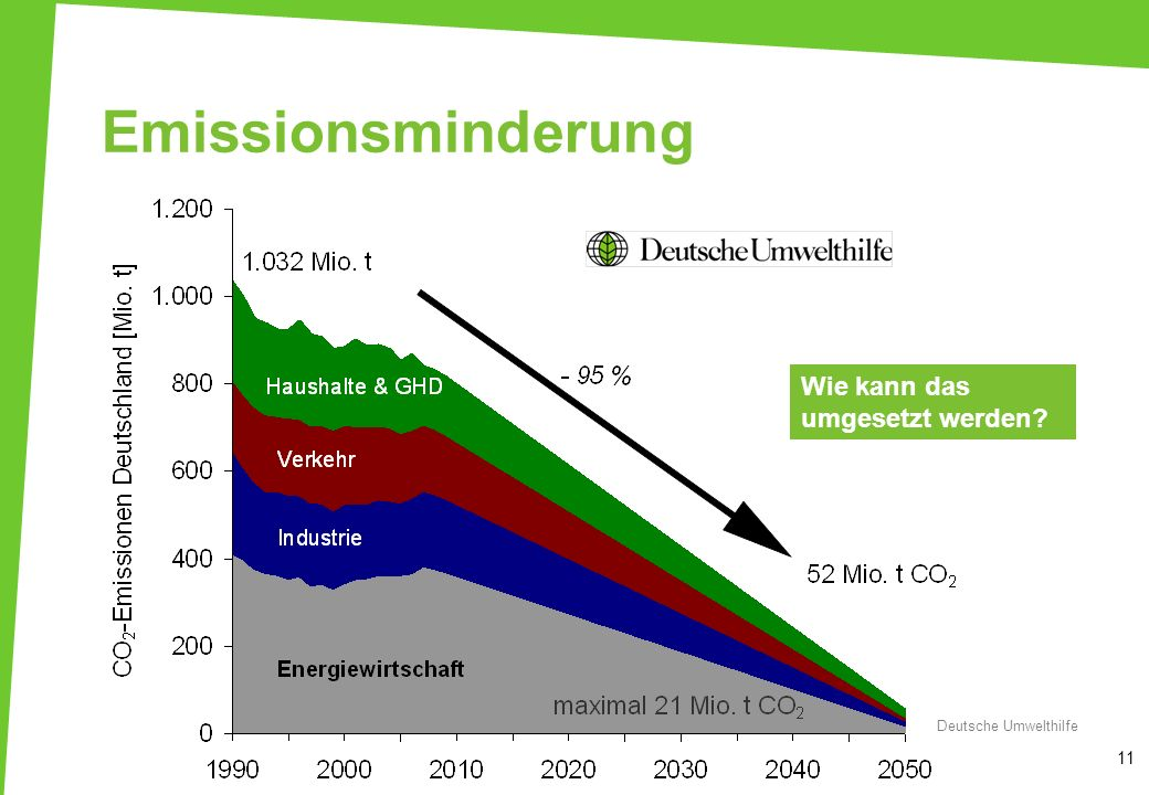 Emissionsminderung Wie kann das umgesetzt werden 2-Grad-Ziel