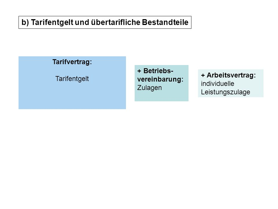 b) Tarifentgelt und übertarifliche Bestandteile