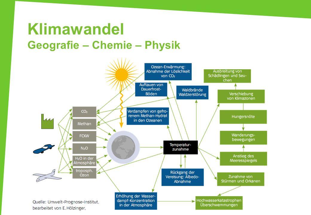 Klimawandel Geografie – Chemie – Physik