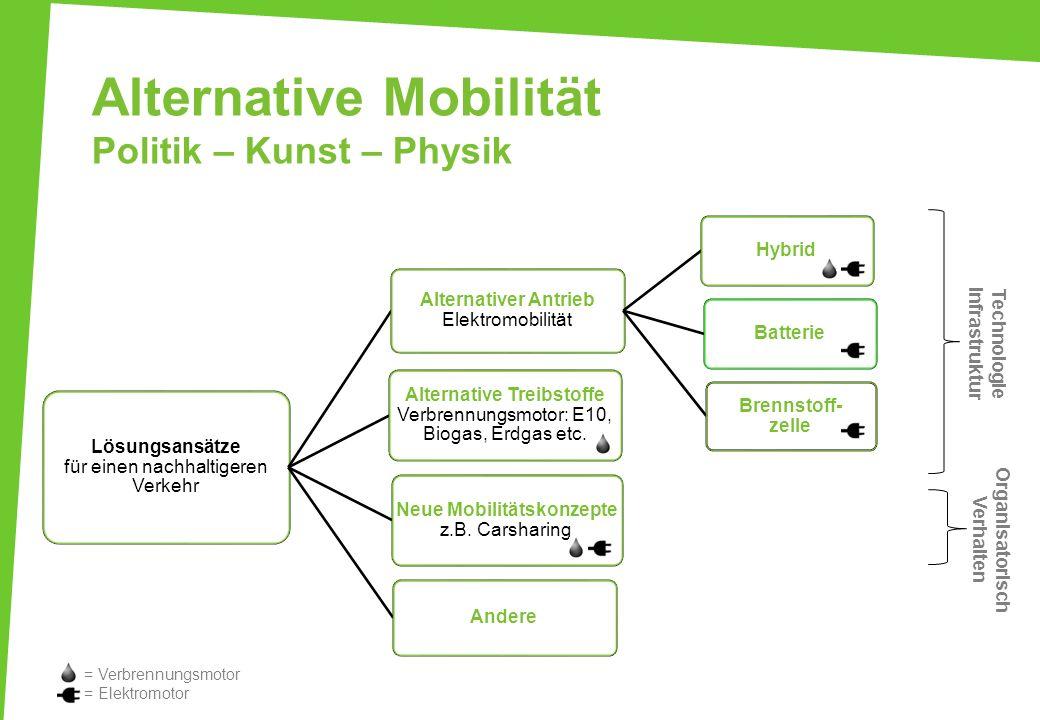 Alternative Mobilität Politik – Kunst – Physik