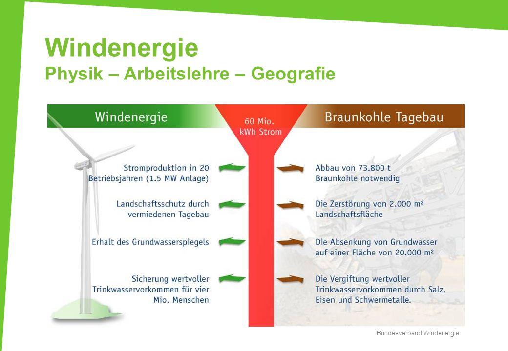 Windenergie Physik – Arbeitslehre – Geografie