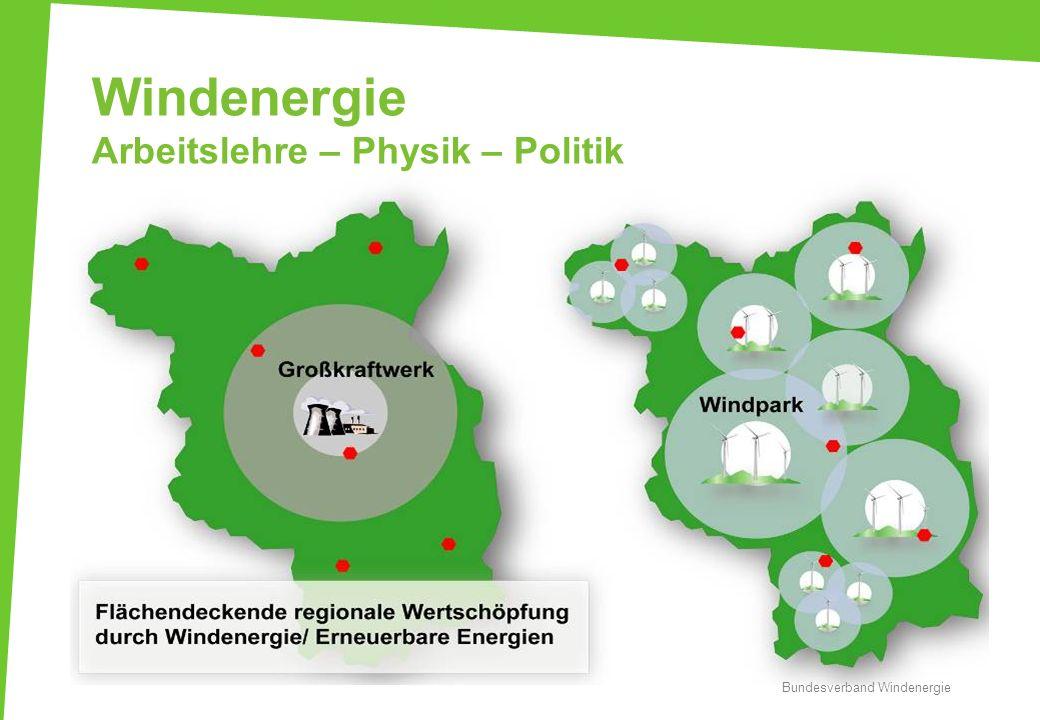 Windenergie Arbeitslehre – Physik – Politik