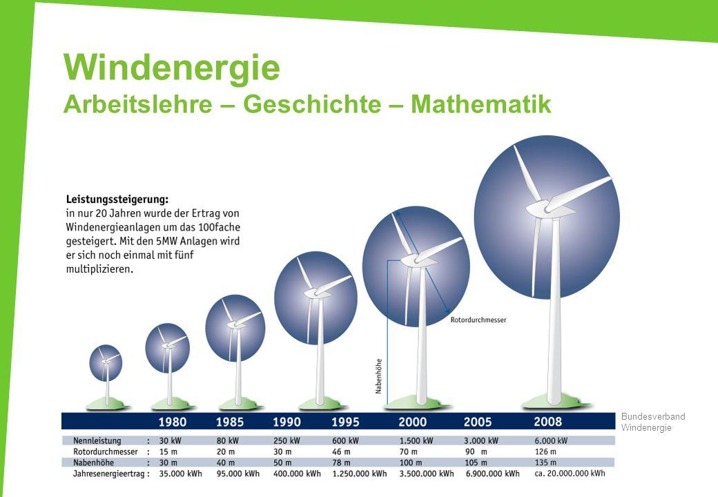 Windenergie Arbeitslehre – Geschichte – Mathematik
