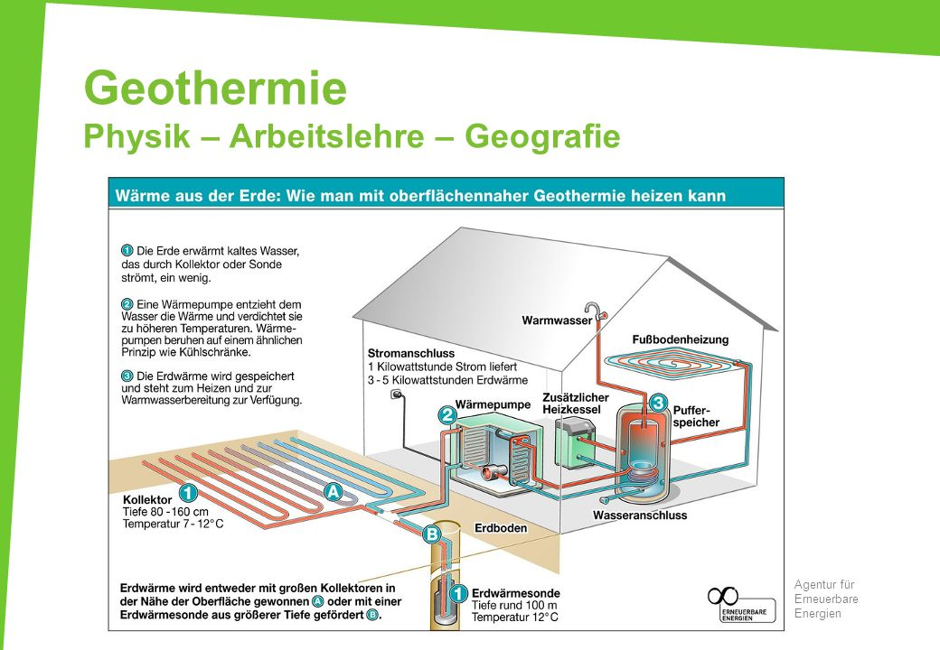 Geothermie Physik – Arbeitslehre – Geografie