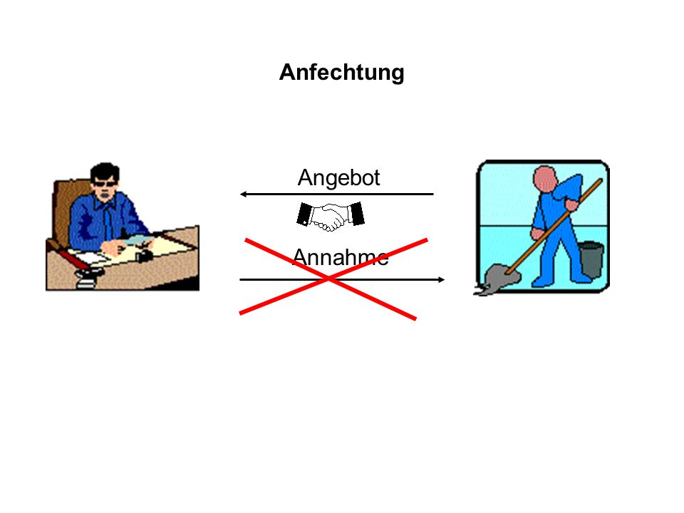 Anfechtung Angebot Annahme