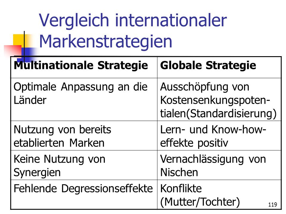 Vergleich internationaler Markenstrategien