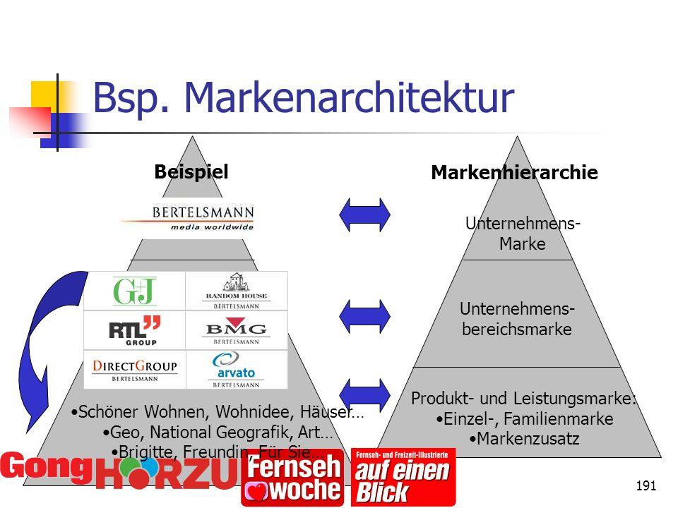Bsp. Markenarchitektur