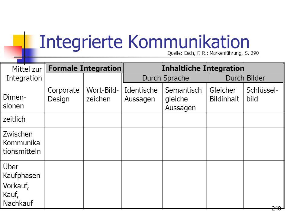 Integrierte Kommunikation