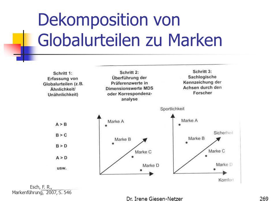 Dekomposition von Globalurteilen zu Marken