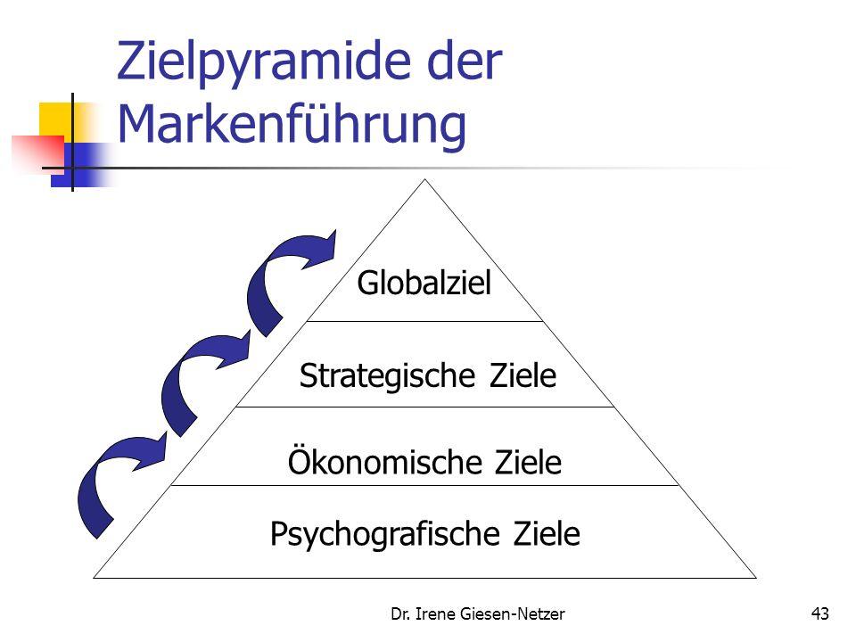 Zielpyramide der Markenführung