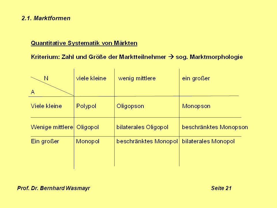 Prof. Dr. Bernhard Wasmayr Seite 21