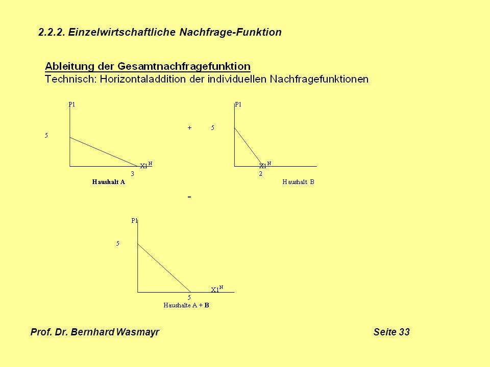 Prof. Dr. Bernhard Wasmayr Seite 33