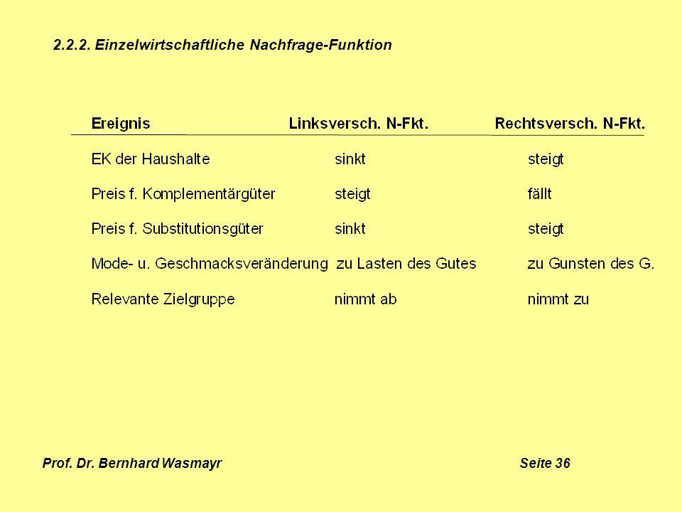 Prof. Dr. Bernhard Wasmayr Seite 36