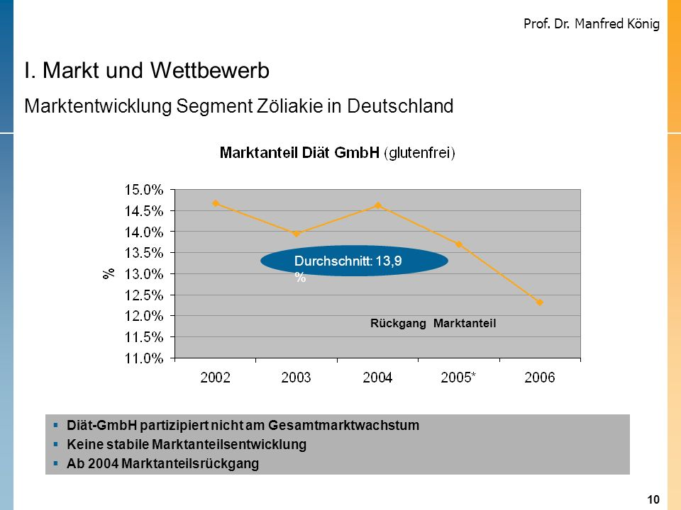 I. Markt und Wettbewerb Marktentwicklung Segment Zöliakie in Deutschland. Durchschnitt: 13,9 % Rückgang Marktanteil.