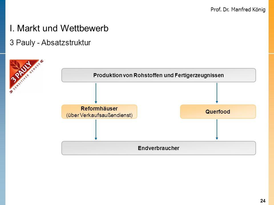 Produktion von Rohstoffen und Fertigerzeugnissen