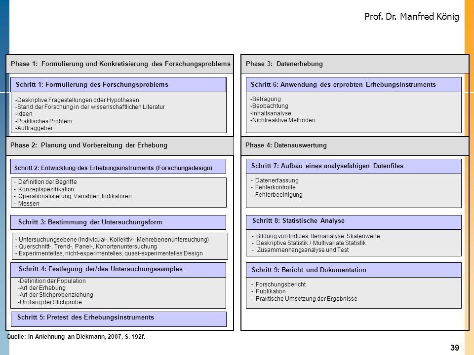 Phase 1: Formulierung und Konkretisierung des Forschungsproblems