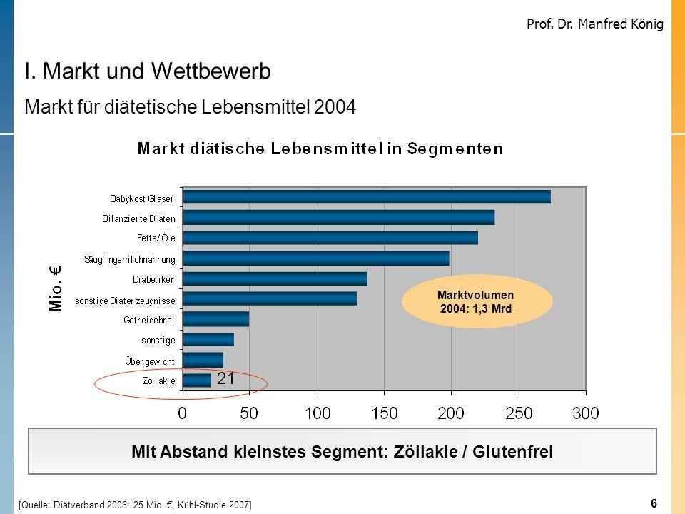 Mit Abstand kleinstes Segment: Zöliakie / Glutenfrei