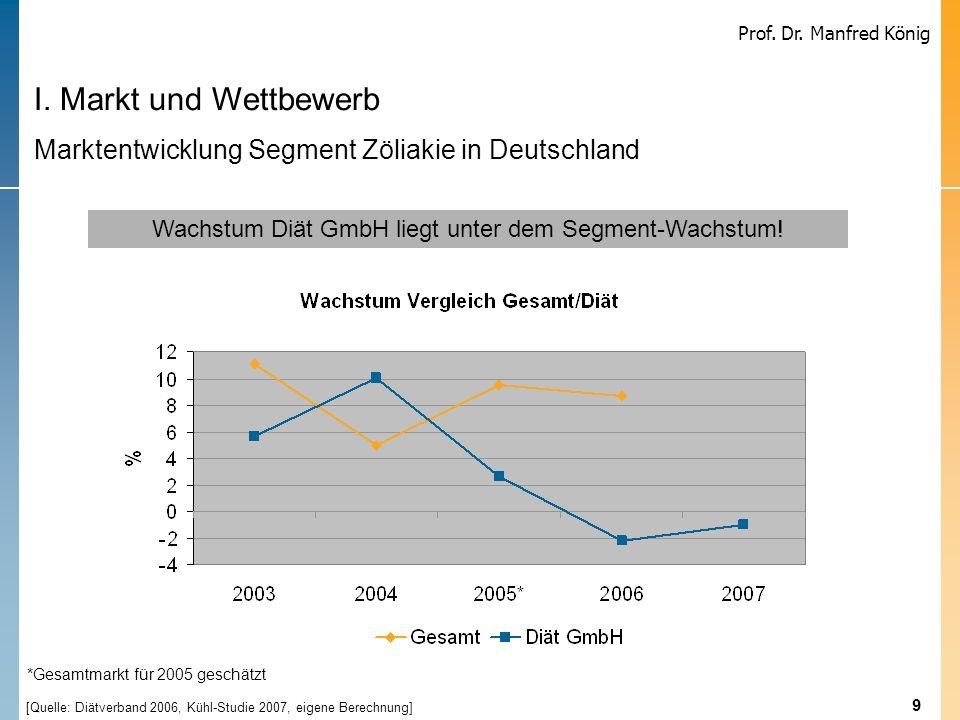 Wachstum Diät GmbH liegt unter dem Segment-Wachstum!