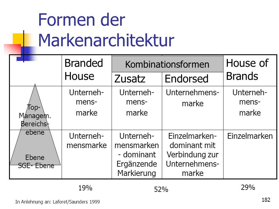 Formen der Markenarchitektur
