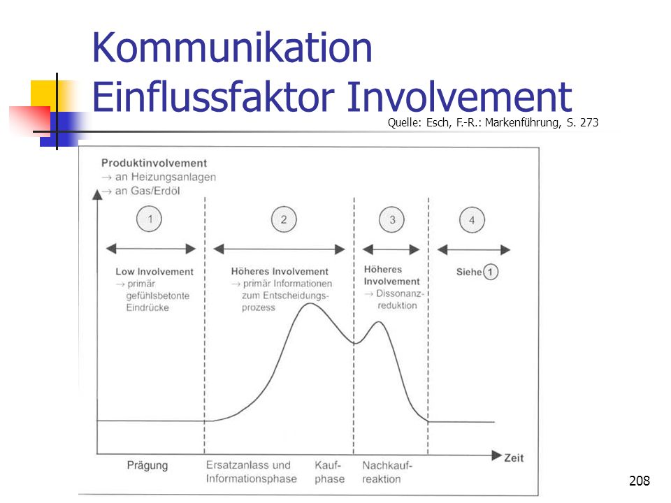 Kommunikation Einflussfaktor Involvement