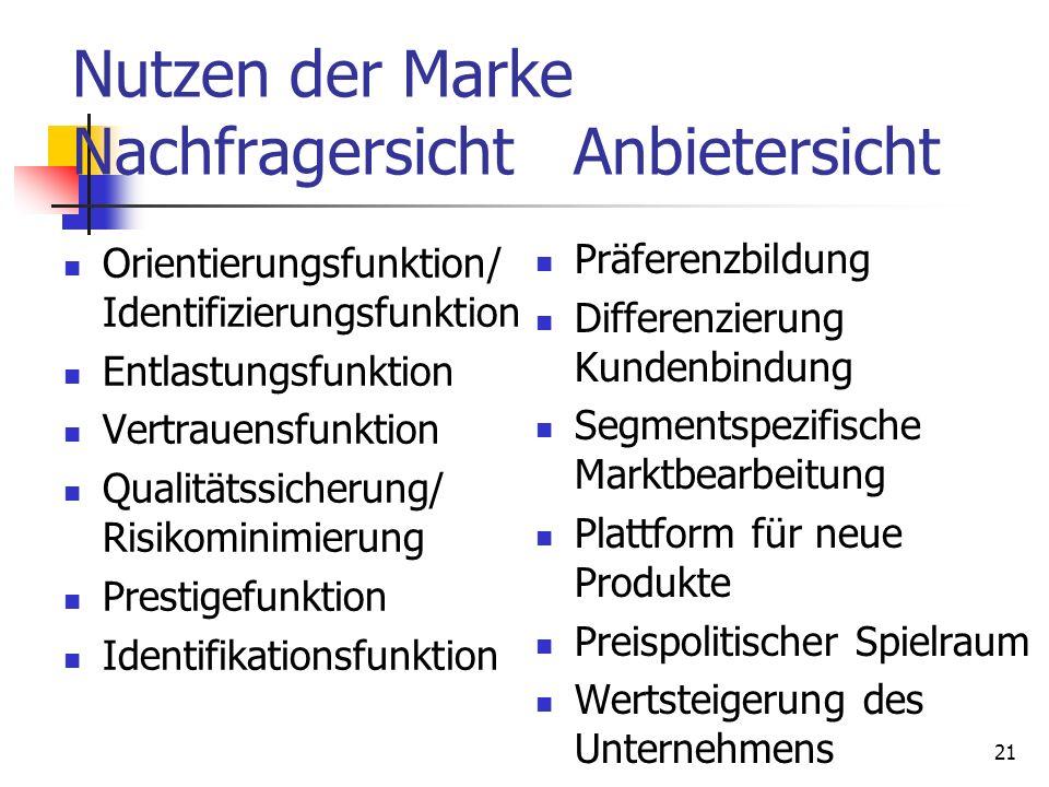 Nutzen der Marke Nachfragersicht Anbietersicht