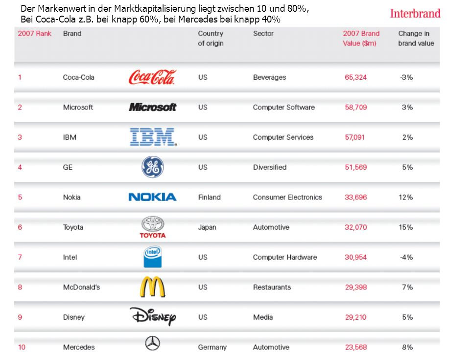 Der Markenwert in der Marktkapitalisierung liegt zwischen 10 und 80%,