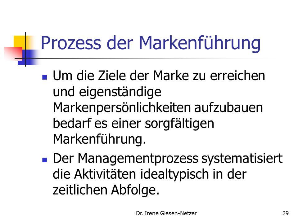 Prozess der Markenführung