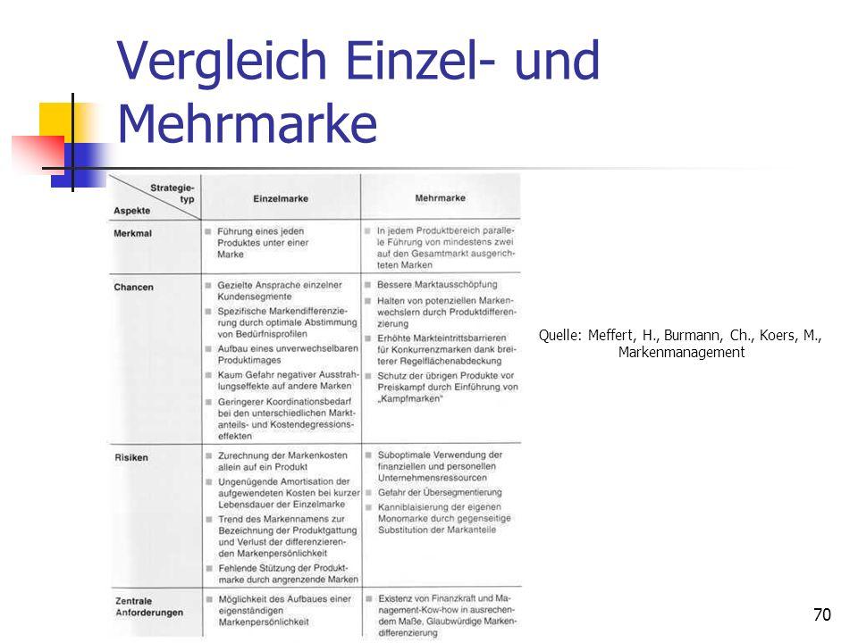 Vergleich Einzel- und Mehrmarke