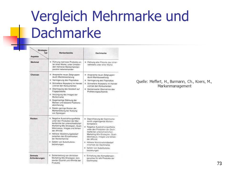 Vergleich Mehrmarke und Dachmarke