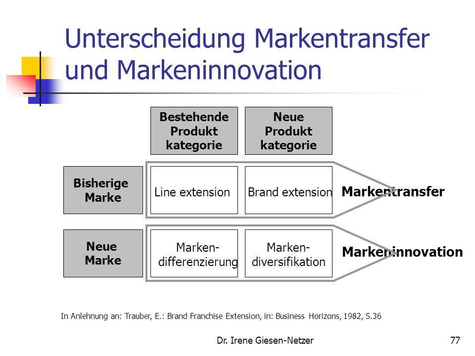 Unterscheidung Markentransfer und Markeninnovation