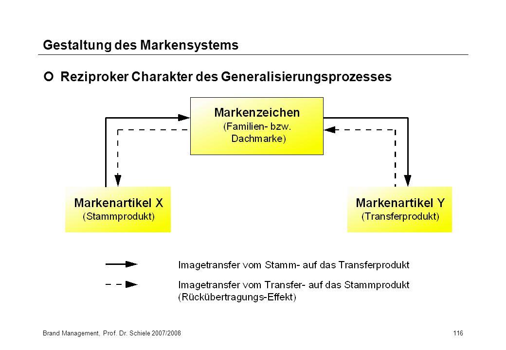 Gestaltung des Markensystems