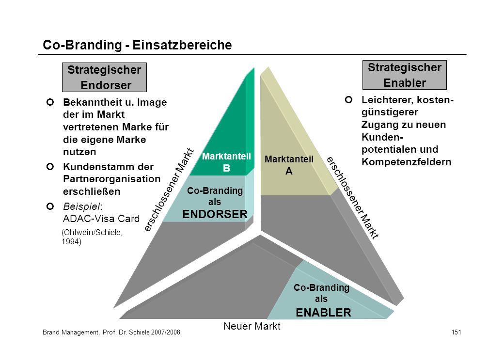 Co-Branding - Einsatzbereiche