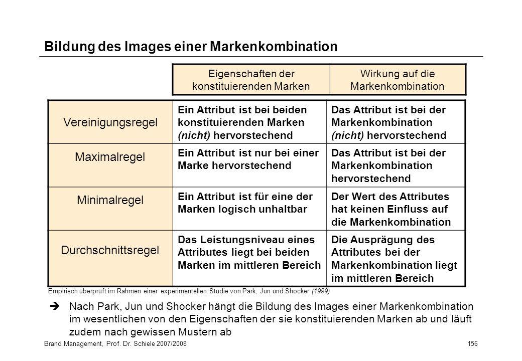 Bildung des Images einer Markenkombination