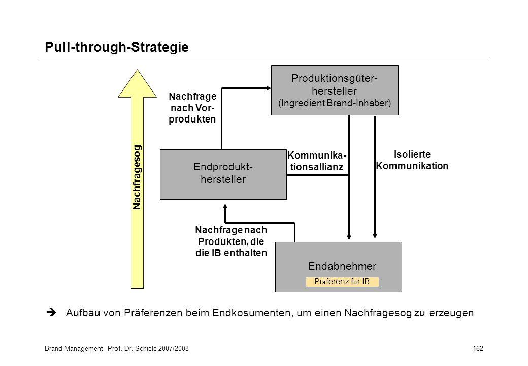 Pull-through-Strategie