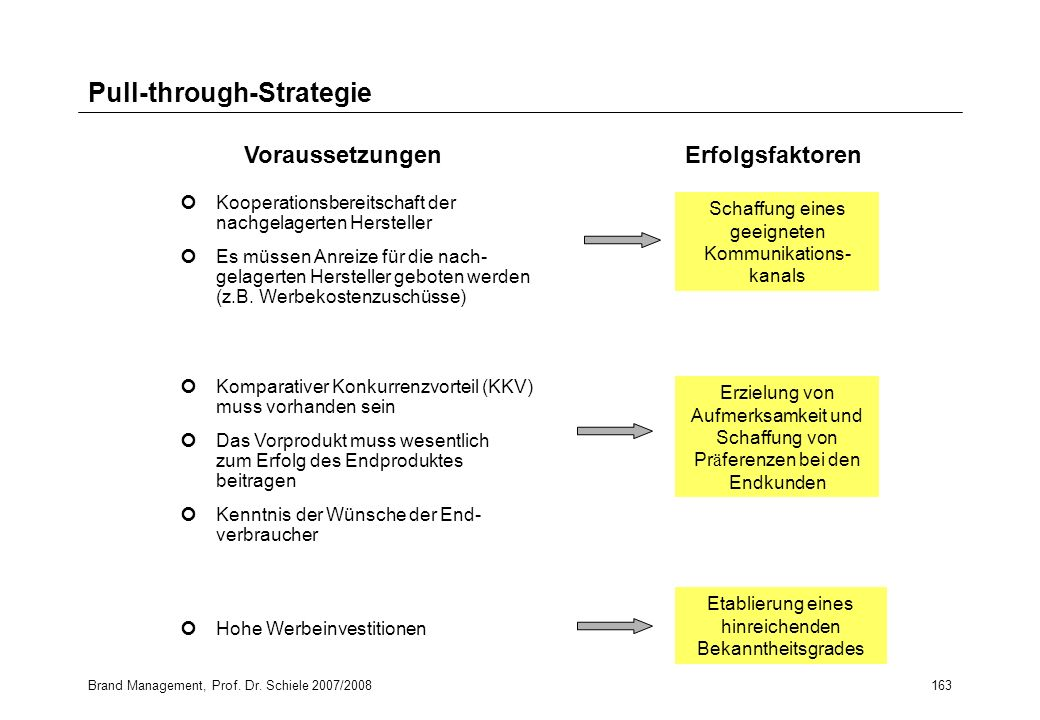 Pull-through-Strategie