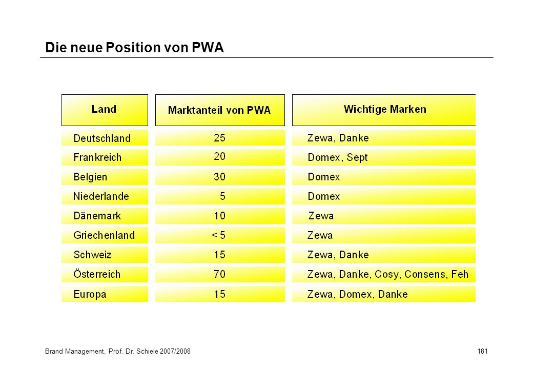 Die neue Position von PWA