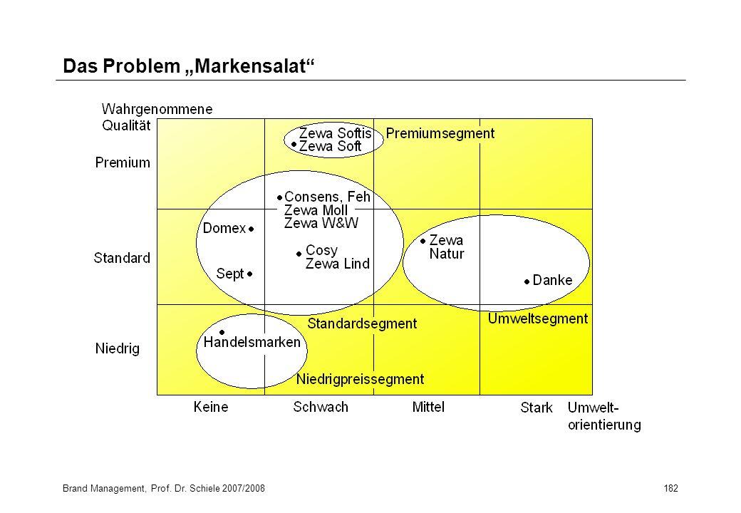 "Das Problem ""Markensalat"