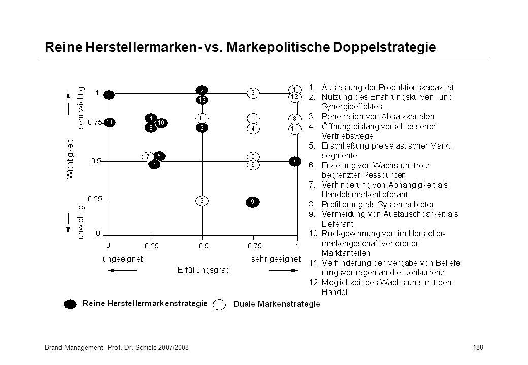 Reine Herstellermarken- vs. Markepolitische Doppelstrategie