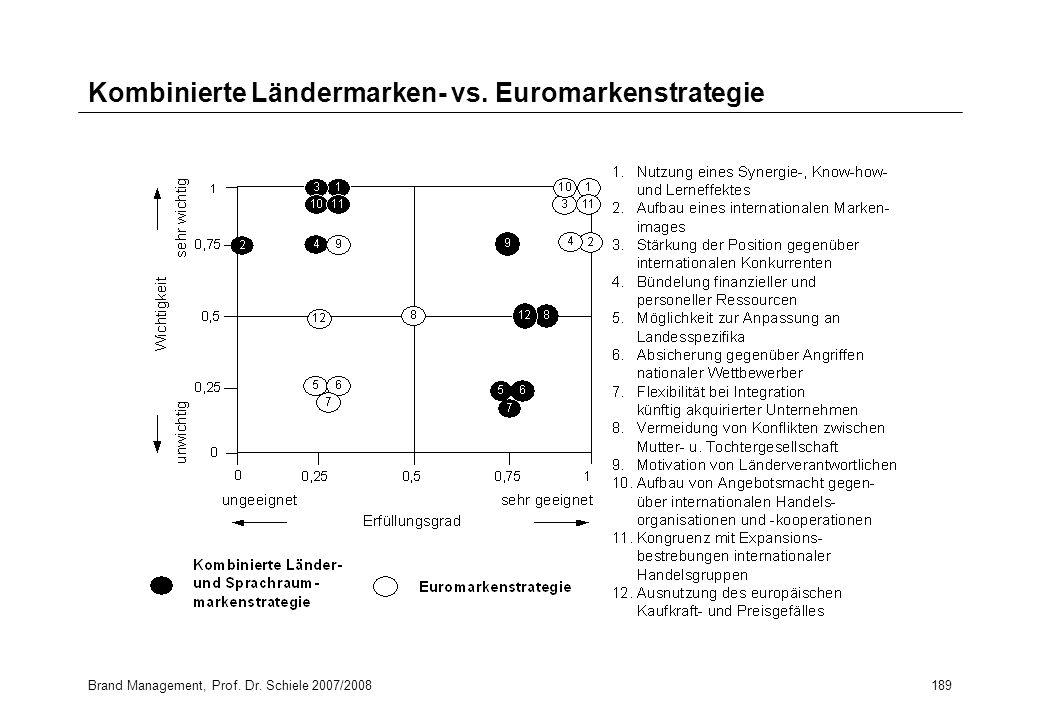 Kombinierte Ländermarken- vs. Euromarkenstrategie