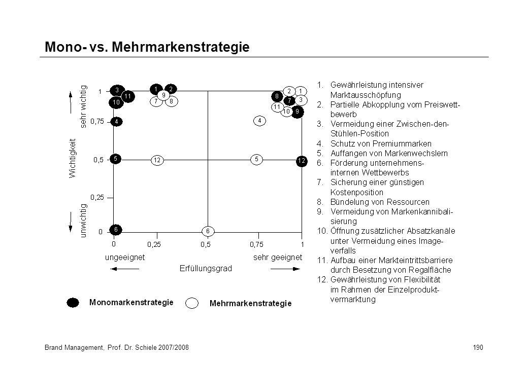 Mono- vs. Mehrmarkenstrategie