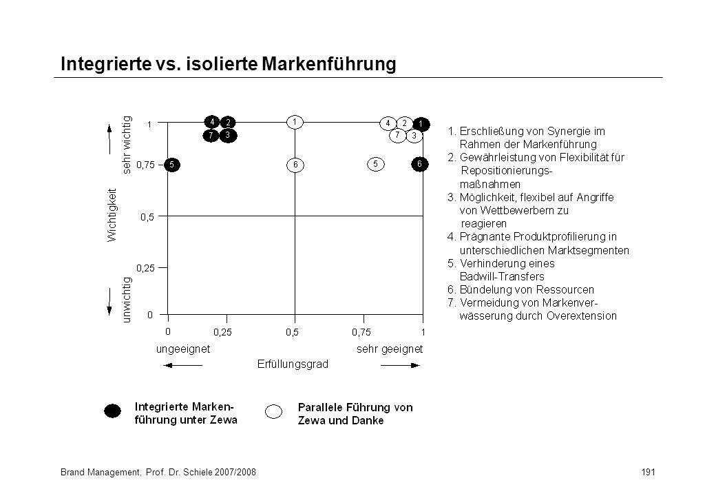 Integrierte vs. isolierte Markenführung