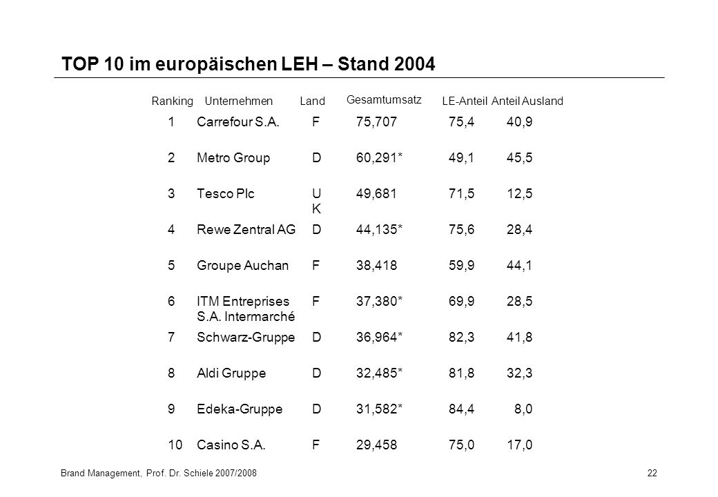 TOP 10 im europäischen LEH – Stand 2004