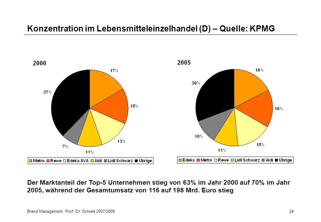 Konzentration im Lebensmitteleinzelhandel (D) – Quelle: KPMG
