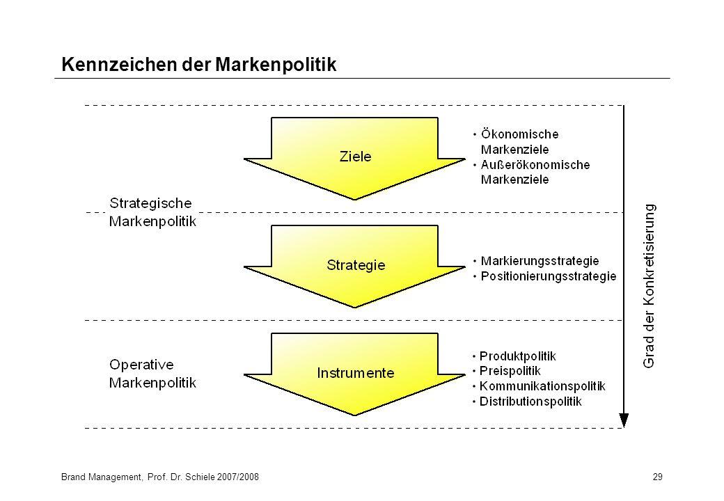 Kennzeichen der Markenpolitik