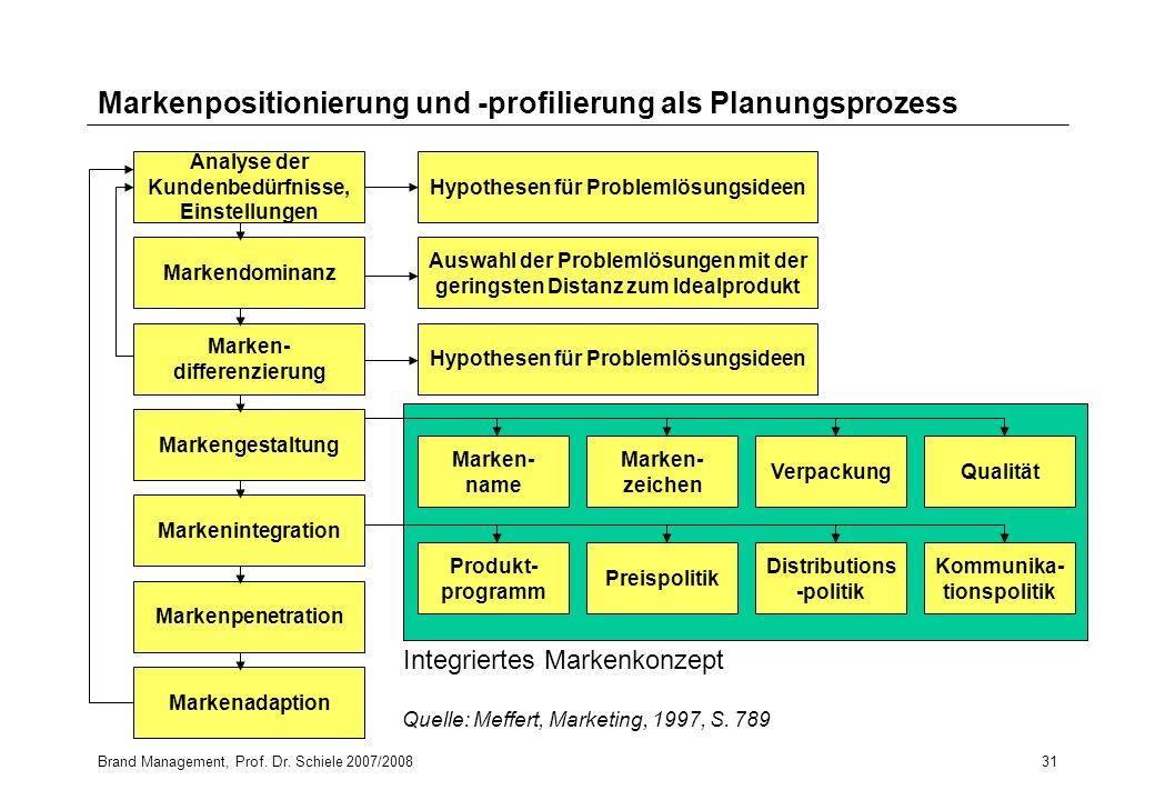 Markenpositionierung und -profilierung als Planungsprozess