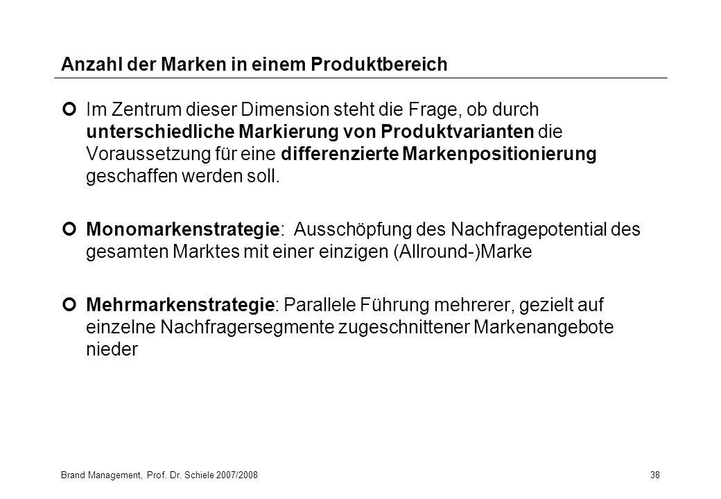 Anzahl der Marken in einem Produktbereich