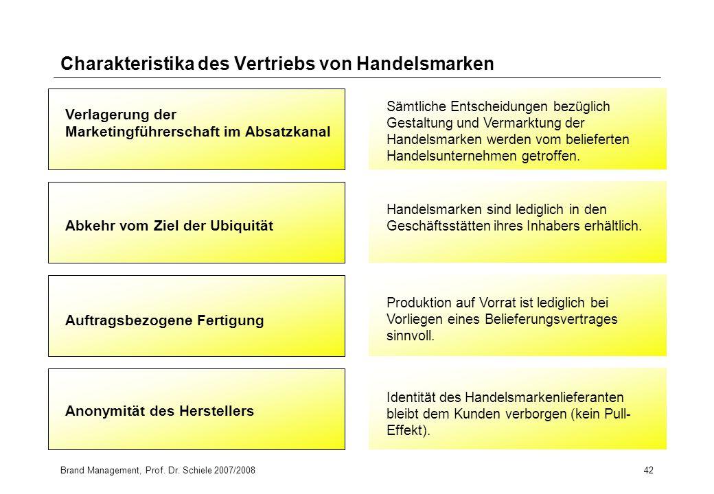 Charakteristika des Vertriebs von Handelsmarken