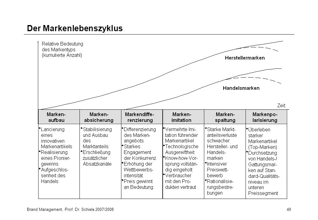 Der Markenlebenszyklus