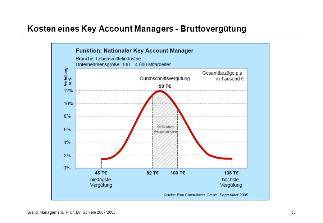 Kosten eines Key Account Managers - Bruttovergütung